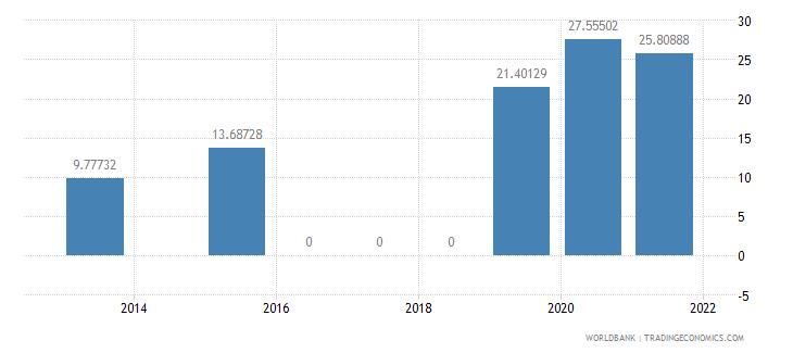 cameroon present value of external debt percent of gni wb data