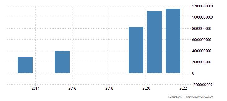 cameroon present value of external debt us dollar wb data