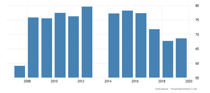 cameroon primary completion rate male percent of relevant age group wb data