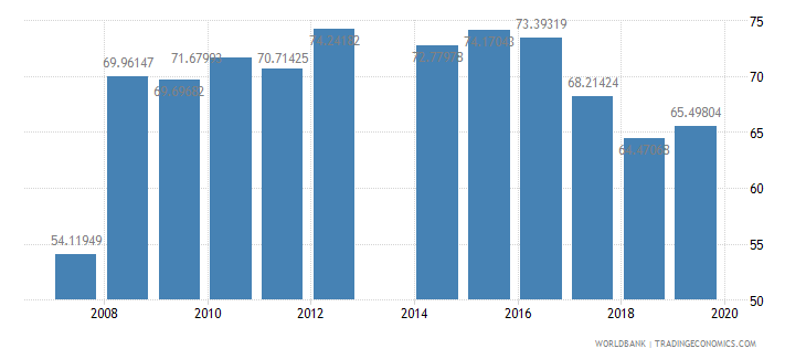 cameroon primary completion rate total percent of relevant age group wb data