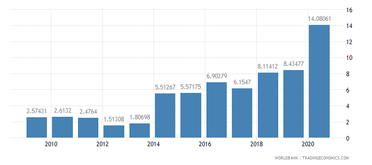 cameroon public and publicly guaranteed debt service percent of exports excluding workers remittances wb data