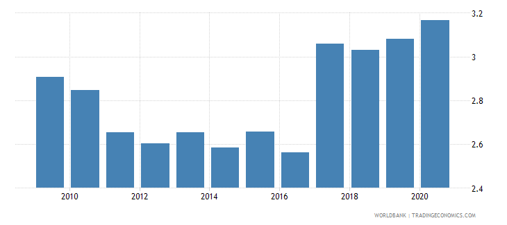 cameroon public spending on education total percent of gdp wb data