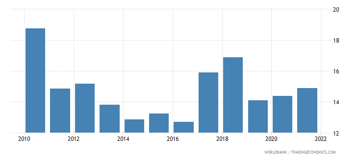 cameroon public spending on education total percent of government expenditure wb data