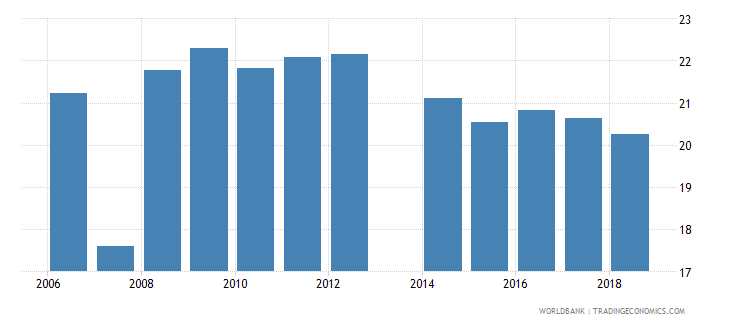 cameroon pupil teacher ratio in pre primary education headcount basis wb data