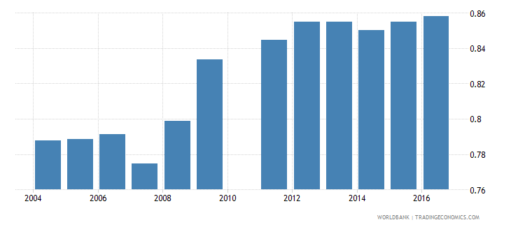 cameroon ratio of female to male secondary enrollment percent wb data