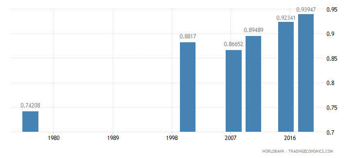 cameroon ratio of young literate females to males percent ages 15 24 wb data