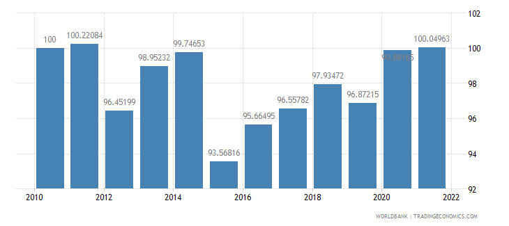 cameroon real effective exchange rate index 2000  100 wb data