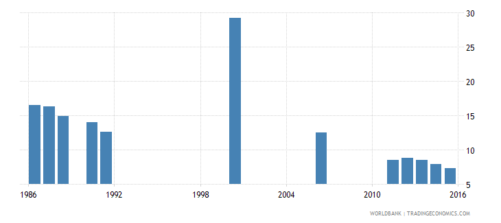 cameroon repetition rate in grade 1 of lower secondary general education female percent wb data
