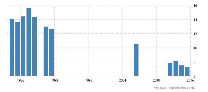 cameroon repetition rate in grade 2 of lower secondary general education male percent wb data
