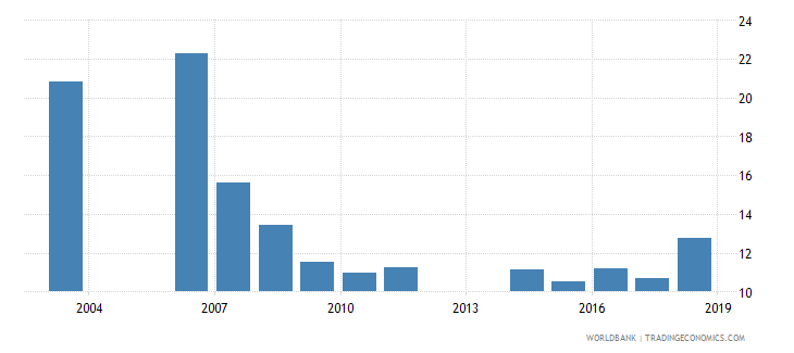 cameroon repetition rate in grade 3 of primary education female percent wb data