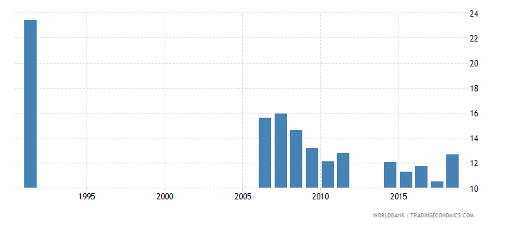 cameroon repetition rate in grade 4 of primary education female percent wb data