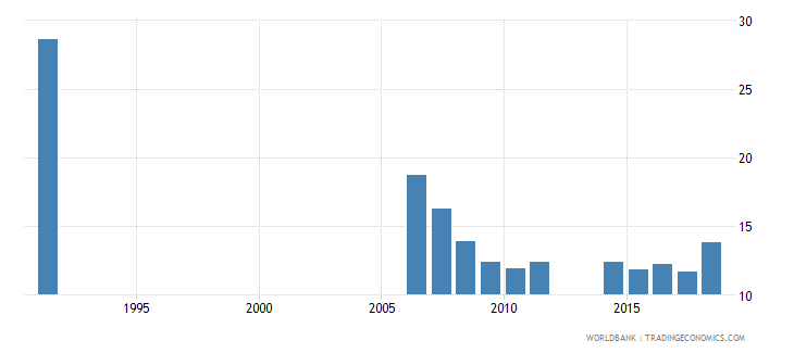 cameroon repetition rate in grade 5 of primary education male percent wb data