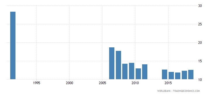 cameroon repetition rate in grade 6 of primary education female percent wb data
