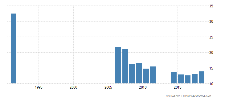 cameroon repetition rate in grade 6 of primary education male percent wb data