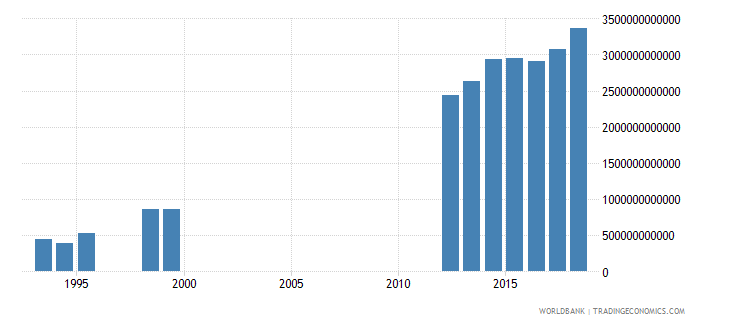cameroon revenue excluding grants current lcu wb data