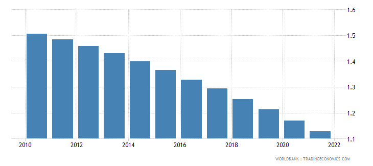 cameroon rural population growth annual percent wb data