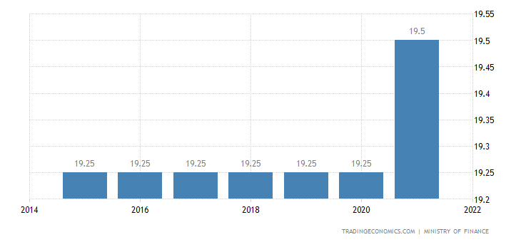 Cameroon Sales Tax Rate