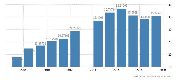 cameroon school enrollment preprimary male percent gross wb data