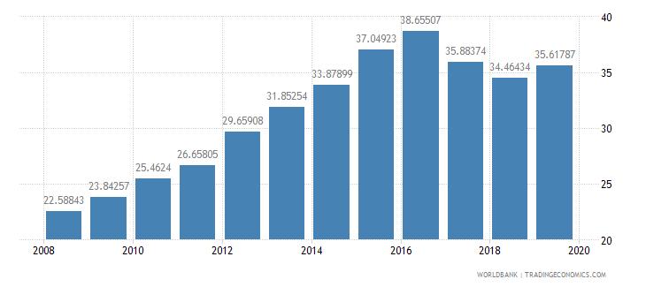 cameroon school enrollment preprimary percent gross wb data