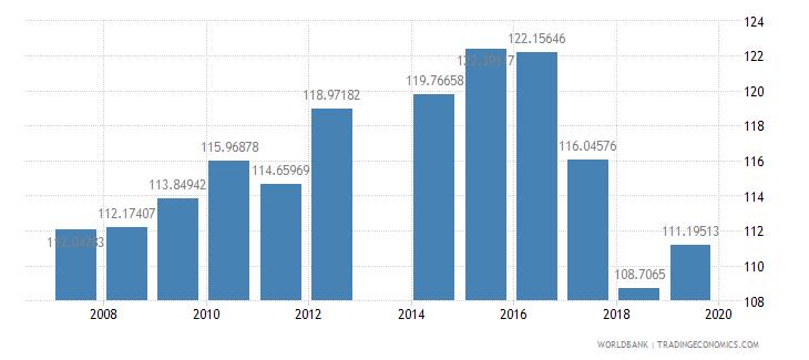cameroon school enrollment primary male percent gross wb data