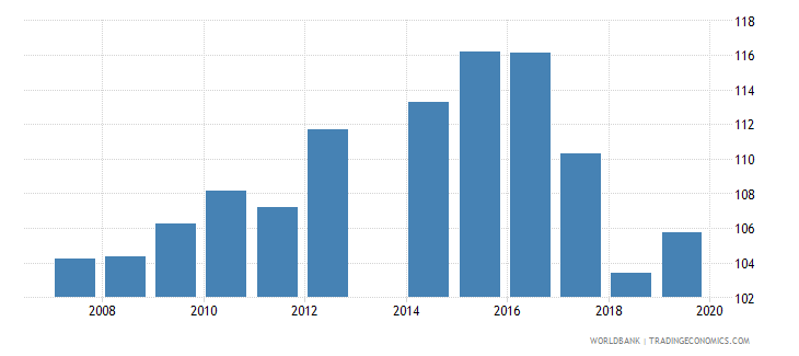 cameroon school enrollment primary percent gross wb data