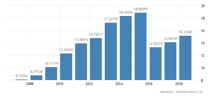 cameroon school enrollment tertiary male percent gross wb data