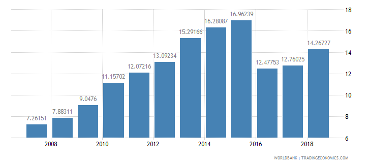 cameroon school enrollment tertiary percent gross wb data
