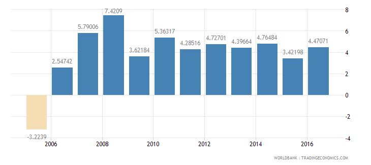 cameroon services etc  value added annual percent growth wb data