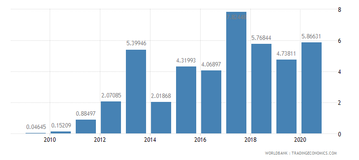 cameroon short term debt percent of exports of goods services and income wb data