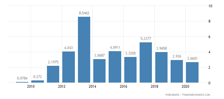 cameroon short term debt percent of total external debt wb data