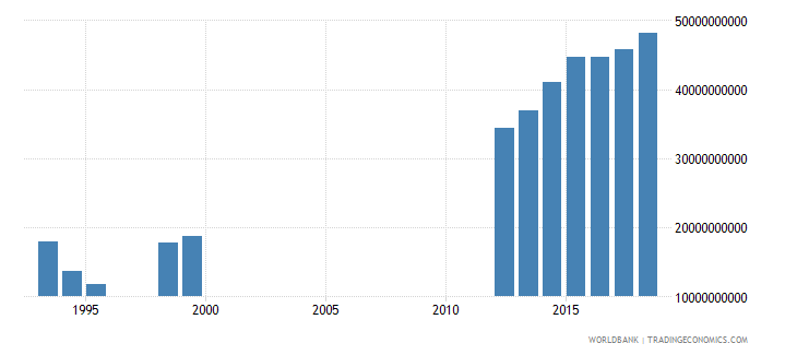 cameroon social contributions current lcu wb data