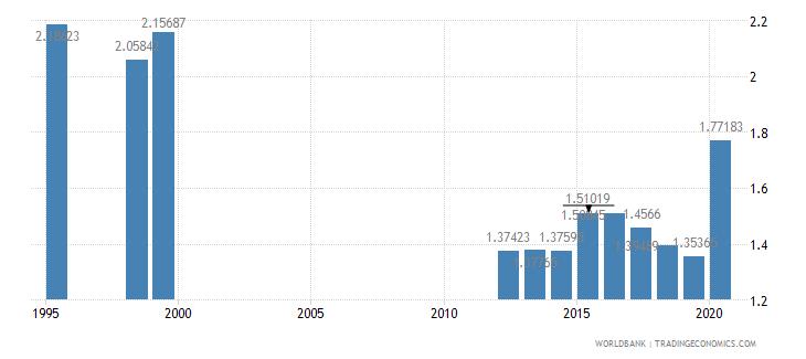 cameroon social contributions percent of revenue wb data