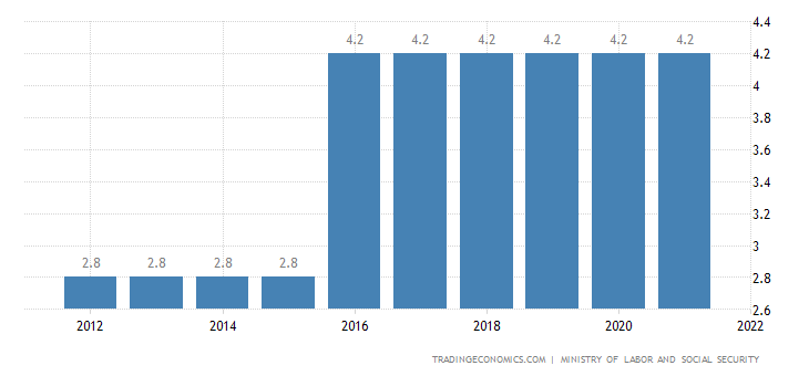 Cameroon Social Security Rate For Employees