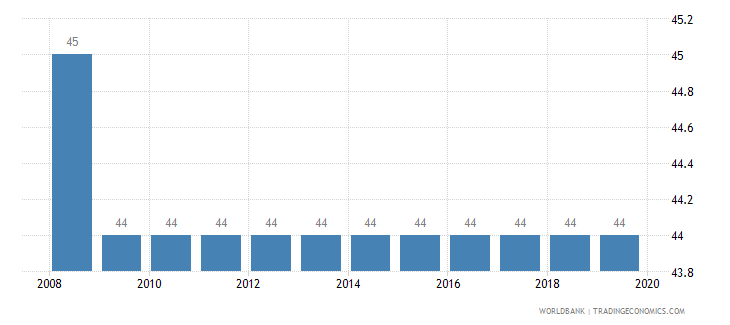 cameroon tax payments number wb data