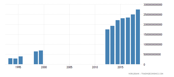 cameroon tax revenue current lcu wb data