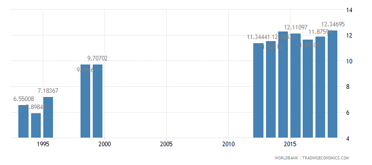 cameroon tax revenue percent of gdp wb data