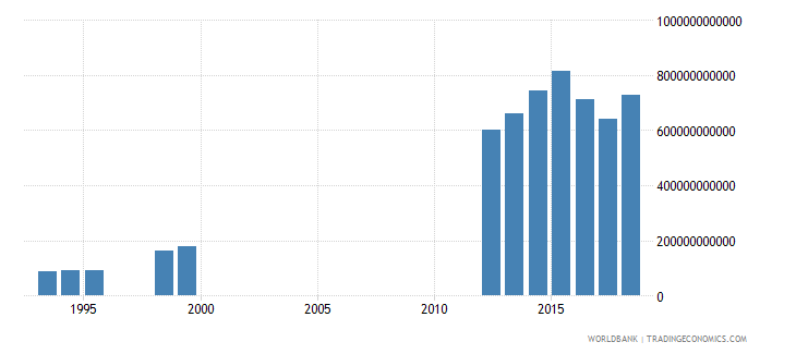 cameroon taxes on income profits and capital gains current lcu wb data