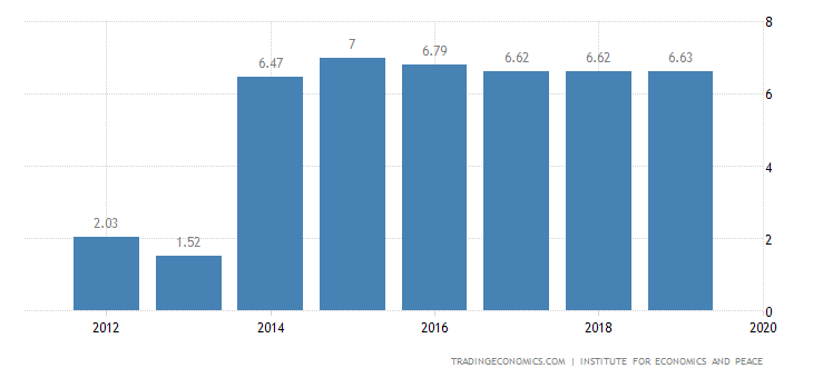 Cameroon Terrorism Index