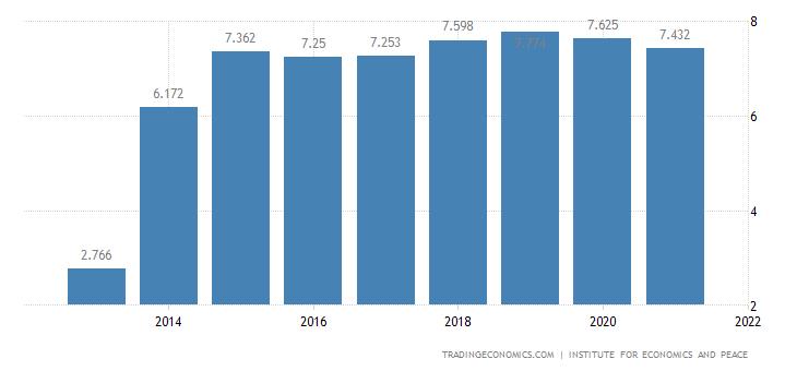 Cameroon Terrorism Index