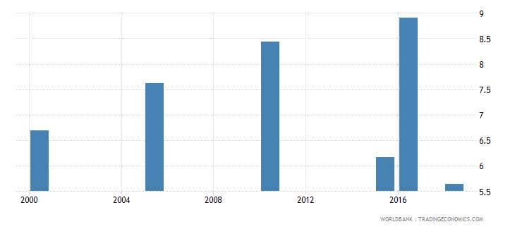 cameroon total alcohol consumption per capita liters of pure alcohol projected estimates 15 years of age wb data
