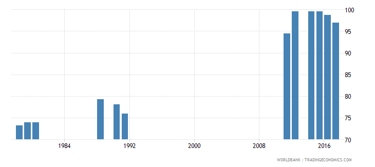 cameroon total enrollment primary male percent net wb data