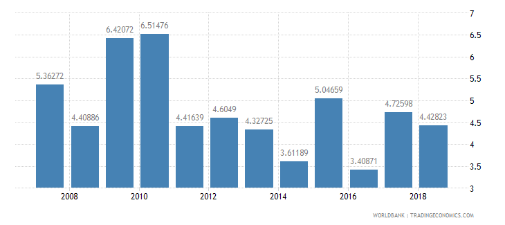 cameroon total reserves in months of imports wb data