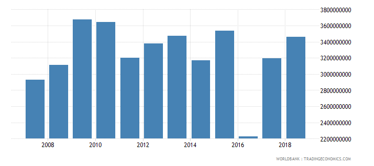 cameroon total reserves includes gold us dollar wb data