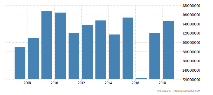 cameroon total reserves minus gold us dollar wb data