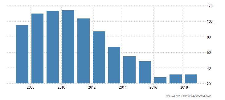 cameroon total reserves percent of total external debt wb data