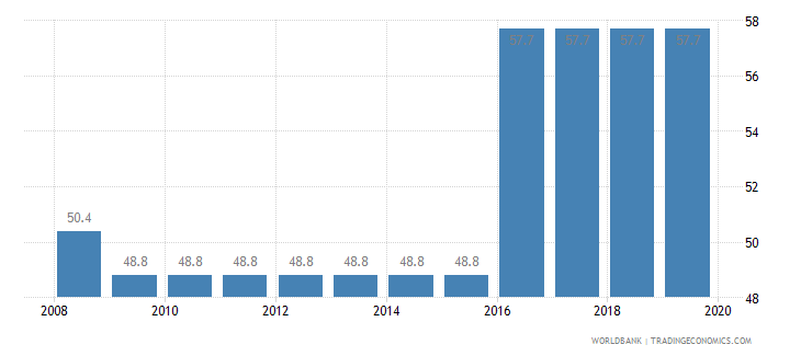 cameroon total tax rate percent of profit wb data