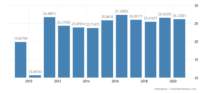 cameroon travel services percent of service imports bop wb data