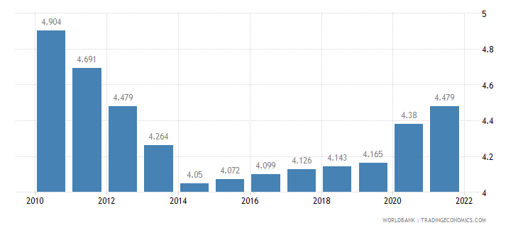 cameroon unemployment female percent of female labor force wb data
