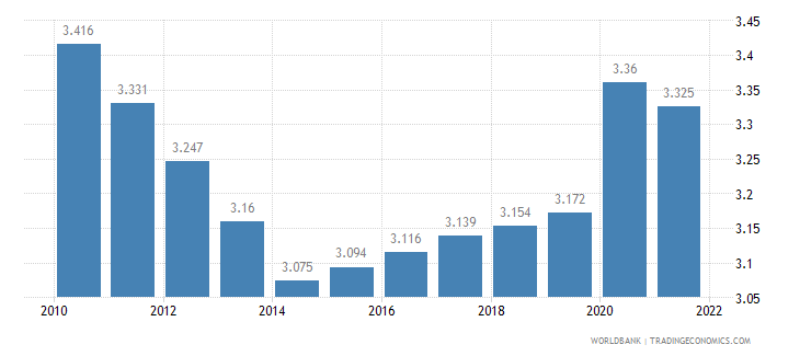 cameroon unemployment male percent of male labor force wb data