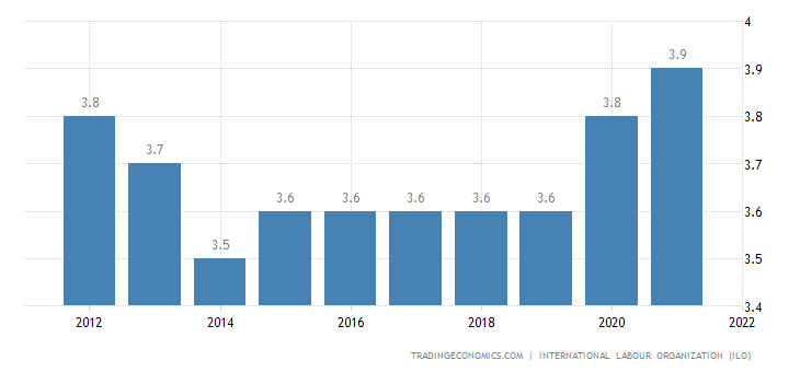 Cameroon Unemployment Rate